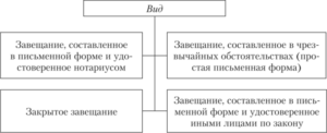 Виды завещаний на недвижимость в россии