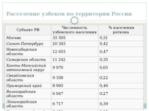 Количество узбеков работающих в россии