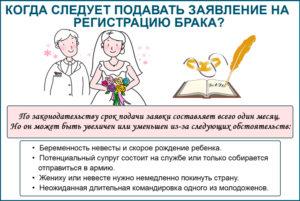 Сколько надо ждать на расписание браков после подачи заявления