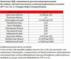 Нормативы на электроэнергию в 2020 году в московской области