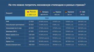 Вузы москвы стипендии сумма