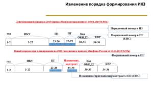 Как определить идентификационный код закупки на 2020