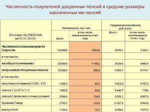Рассчитать размер льготной пенсии медикам онлайн калькулятор