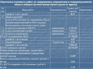 Москва тариф на содержание и текущий ремонт мкд