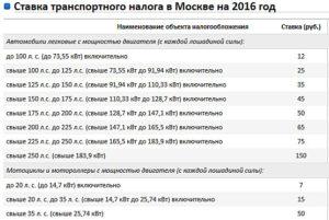 Кто освобожден от транспортного налога в москве в 2020 году