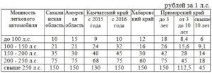 Закон о транспортном налоге приморский край на 2020 год