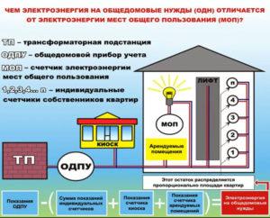 Одн по электроэнергии оплачивают по факту или по нормативу