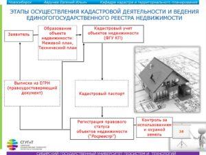 Закон о постановке на кадастровый учет объектов недвижимости 2020