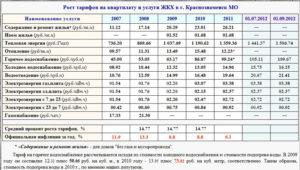 Оплата за содержание жилья в многоквартирном доме в 2020 году в московской области