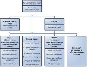 Должностной регламент секретаря суда районного суда по уголовным делам 2020