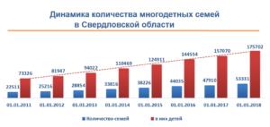 Доля многодетных семей в россии статистика 2020