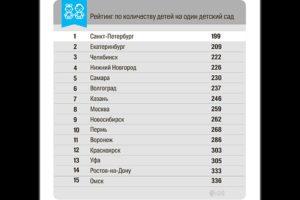 Сколько всего детских садов в россии