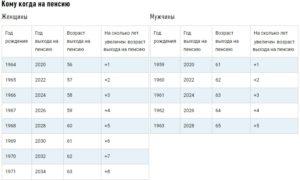 Выход на пенсию по чернобылю в тульской области