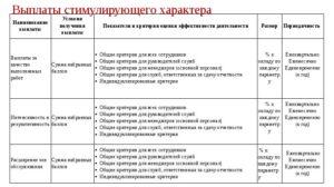 Критерии для установления стимулирующих выплат педагогическому персоналу 2020