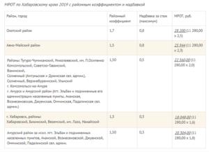 Районный коэффициент в хмао 2020