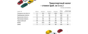 Отменили ли транспортный налог в 2020