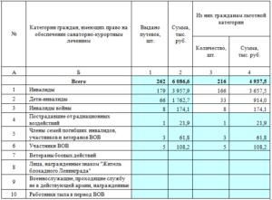 Перечень санаторий для инвалидов вмоскве на 2020