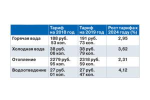 Тарифы на горячую и холодную воду в иркутске с 2020