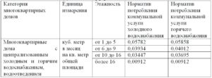 Норматив потребления на одн в москве в 2020 году