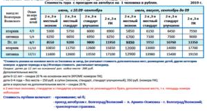 Артек лагерь цена путёвки на 2020 год