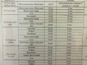 Список наборов молочной кухни в московской области в 2020