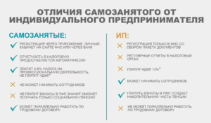 Как гражданин белоруссии может открыть ип в москве в 2020 году
