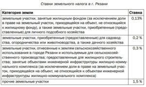 Размер налога на землю в челябинской области для физических лиц