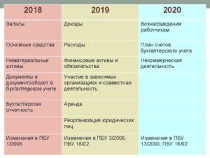 Ос 2020 год стоимость лимит ос в бухгалтерском и налоговом учете