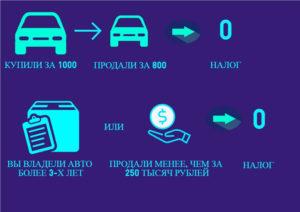 Облагается ли налогом доход от продажи автомобиля