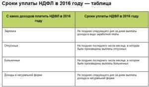 Выплата процентов по займу учредителю ндфл в 2020 году