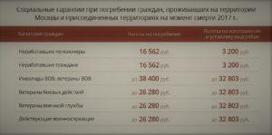 Размер пособия на погребение в московской области в 2020 году