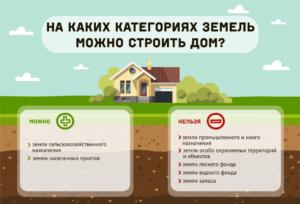 Перевод в собственность участок лпх что нужно построить 2020