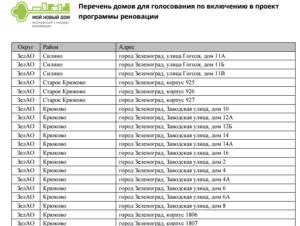 Воронеж дома под снос полный список на 2020 год