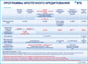 Снижение процентной ставки по действующей ипотеке в 2020 году втб