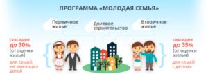 Программа молодая семья в смоленской области в 2020 году