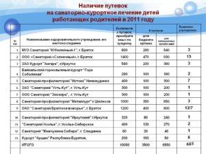 Перечень льготных санаторных путевок на 2020 год в москве