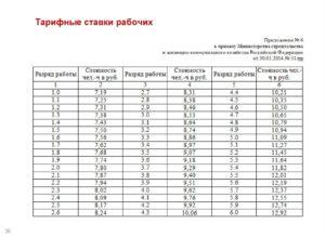 Размер минимальной месячной тарифной ставки рабочего первого разряда