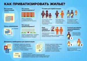 Где приватизировать квартиру в новосибирске
