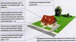 Нужно ли получать разрешение на пристройку к дому в 2020 году