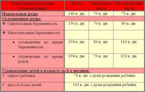 Декрет после 3 лет россия