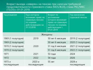 Засчитывается ли ординатура в трудовой стаж в 2020 году