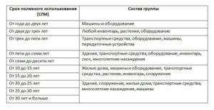 Кофемашина амортизационная группа 2020