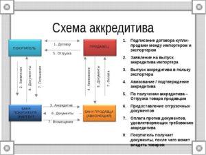 Газпромбанк аккредетив при альтернативных сделках
