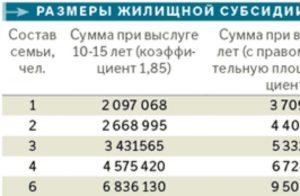 Расчет субсидии военнослужащего в 2020 году калькулятор
