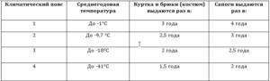 Нормы списания спецодежды в при производстве мороженого