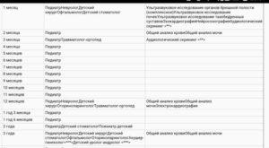 Список врачей для детского сада 2020 москва