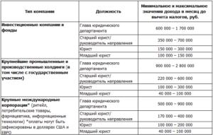Оплата труда адвоката по назначению в иркутской области в 2020 году
