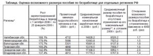Биржа труда москва сколько платят денег по безработицы 2020