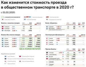 Льготный проезд для студентов в метро москва в 2020 году