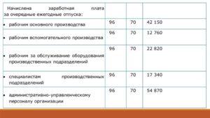Начисление заработной платы в казенном учреждении проводки 2020